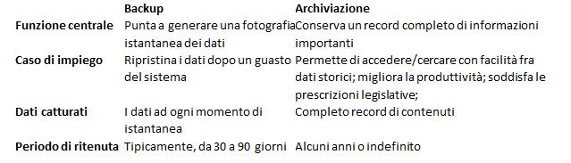 tabella archive